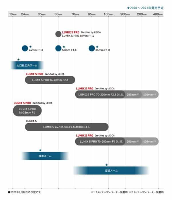 Panasonic L-mount roadmap