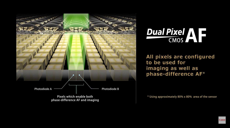 Canon Dual Pixel CMOS AF