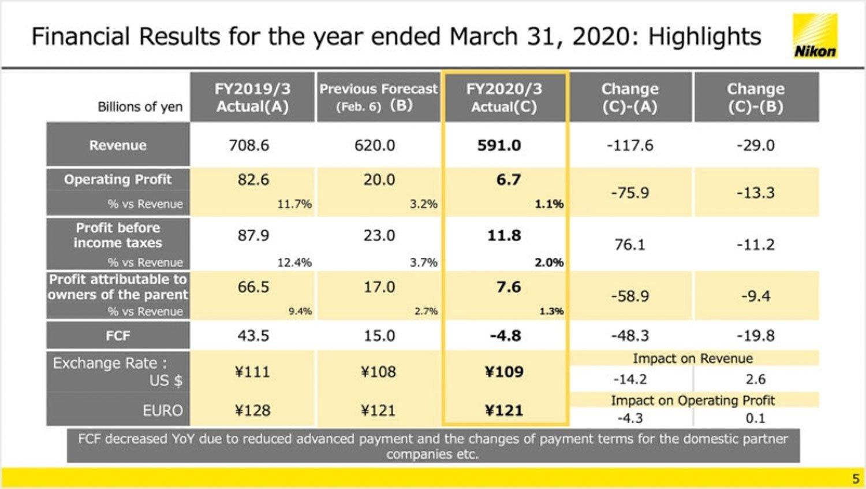 Nikon rapporto finanziario 2020