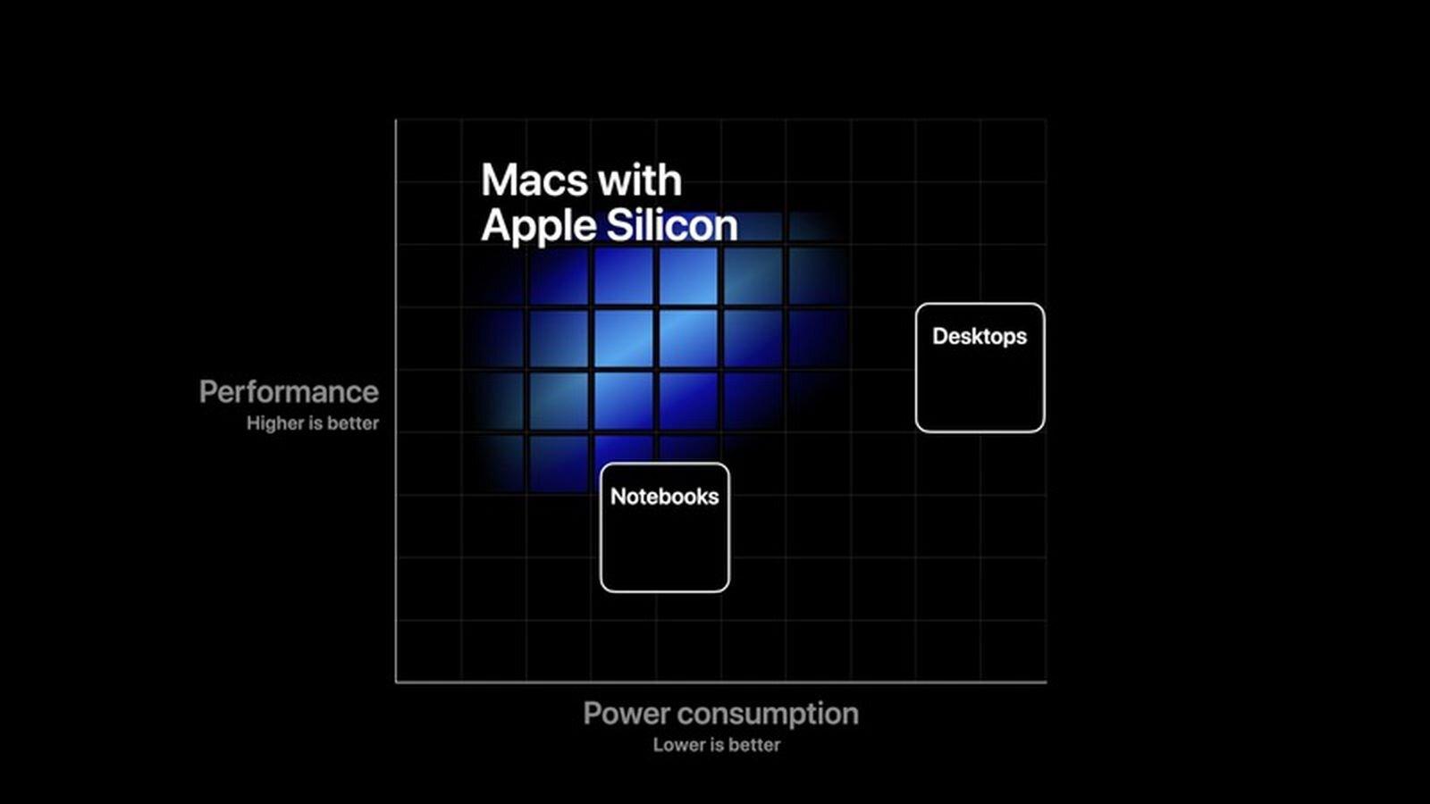 "MacBook 12"" silicon rumors"