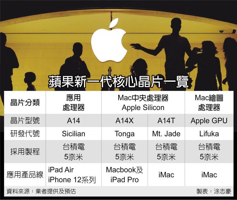 Sul prossimo iMac troveremo il processore A14T e la prima GPU prodotta da Apple
