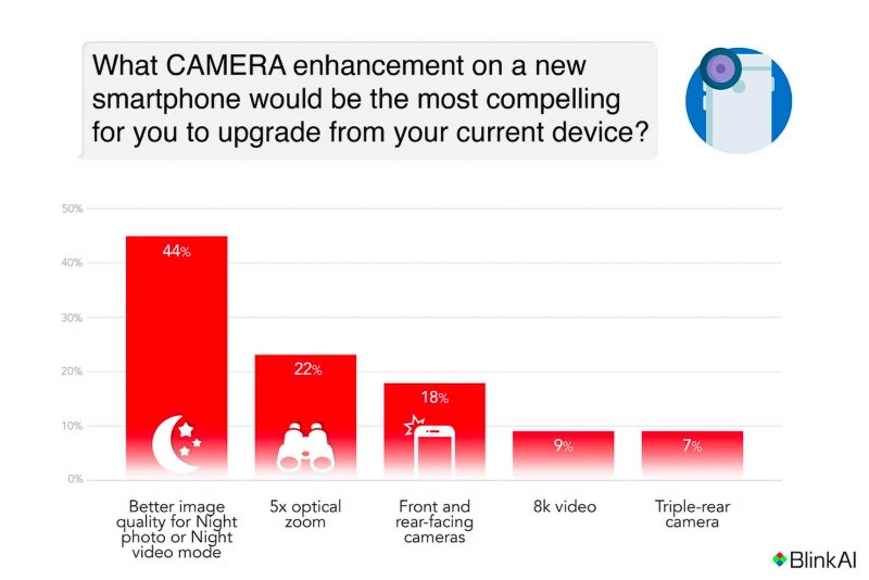 Sondaggio fotocamere smartphone del futuro